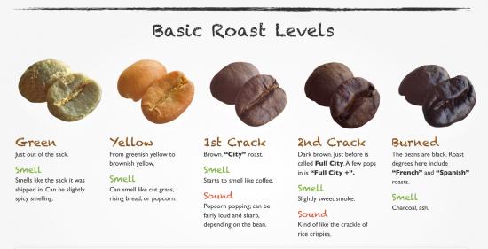 roast levels
